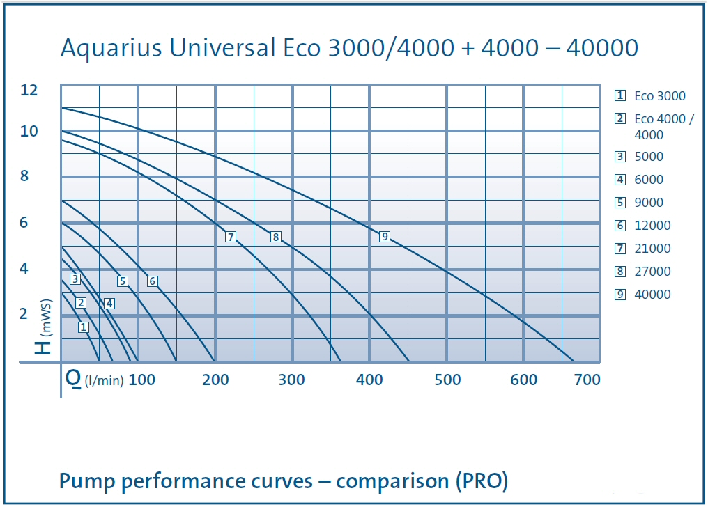 Pond_Pump_Oase_Aquarius_Universal_Chart