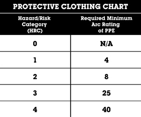 Fire Resistant Clothing What You Need To Know